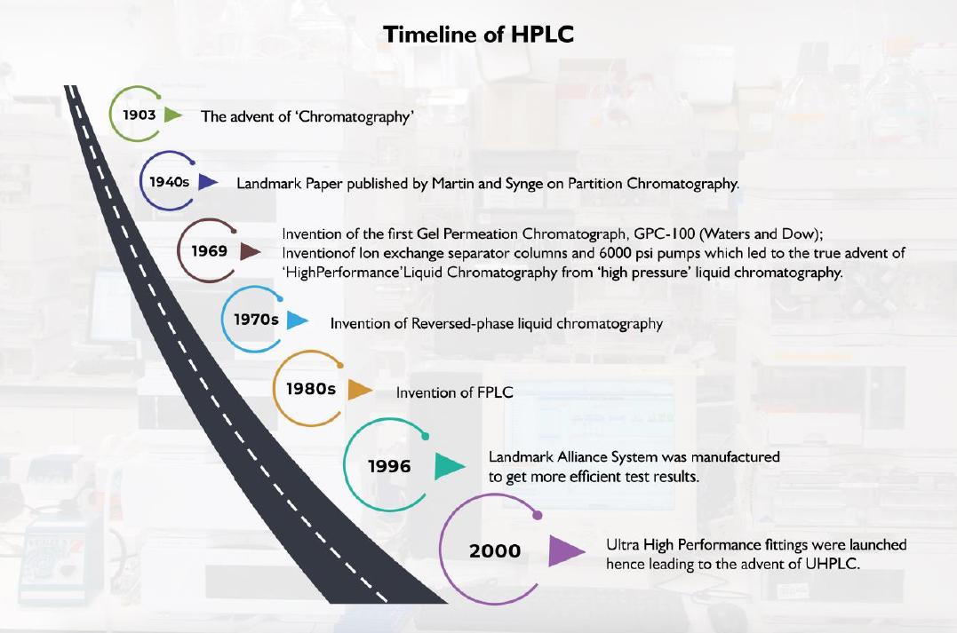 hplc-timeline