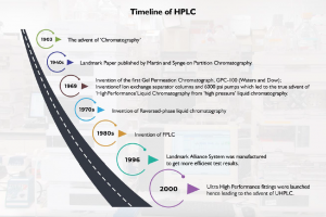 HPLC-Technology-Overview-Past-and-peek-into-the-Future
